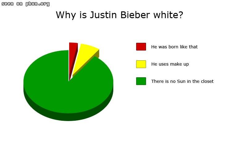 Pic of the day. Whyisjustinbieberwhite