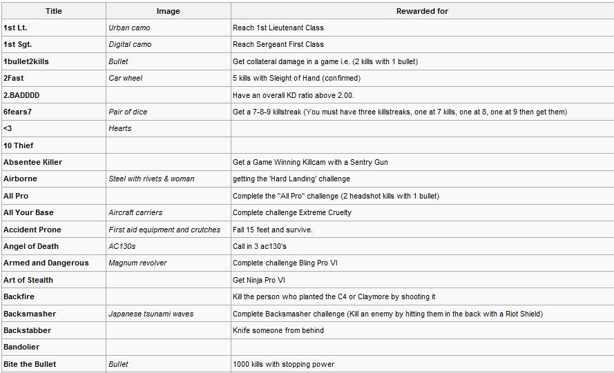 Modern Warfare 2 Callsign Titles And Emblems Complete List (56K Warning!) 1