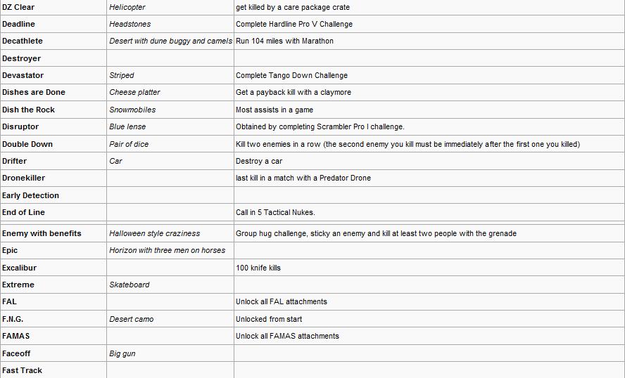 Modern Warfare 2 Callsign Titles And Emblems Complete List (56K Warning!) 3