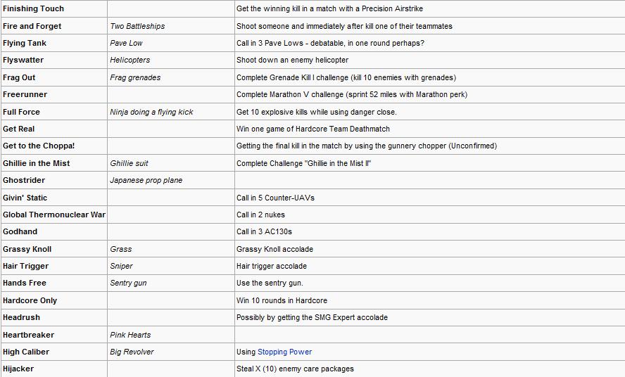 Modern Warfare 2 Callsign Titles And Emblems Complete List (56K Warning!) 4