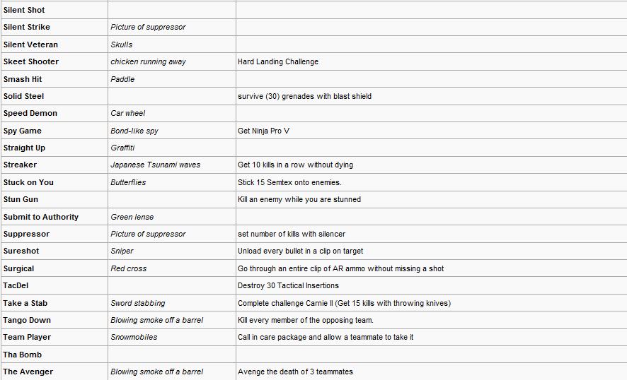 Modern Warfare 2 Callsign Titles And Emblems Complete List (56K Warning!) 8