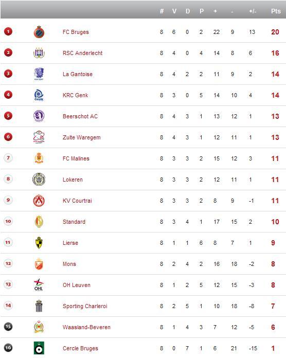 Jupiler League - Saison 2012/2013 Bel2-1