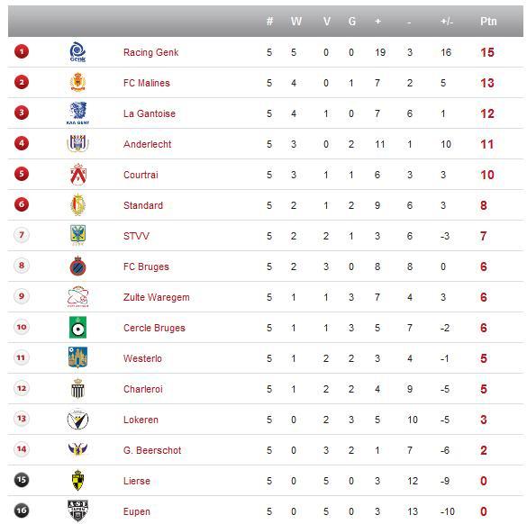 Jupiler League - Saison 2010/2011 Sanstitre2-12