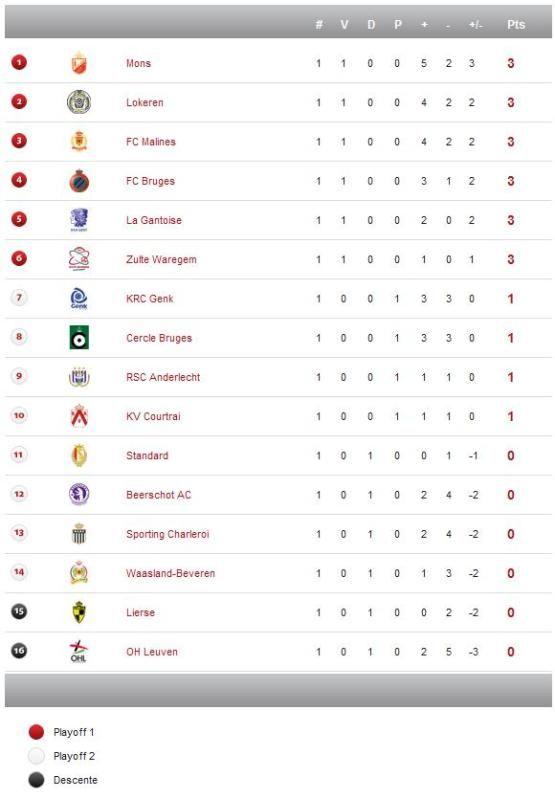 Jupiler League - Saison 2012/2013 Bel2-5