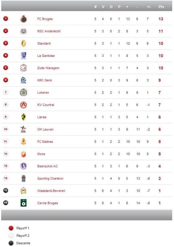 Jupiler League - Saison 2012/2013 Bel2-6