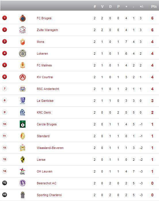 Jupiler League - Saison 2012/2013 Trfd