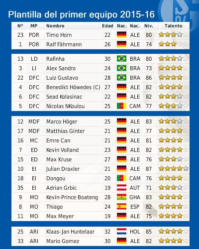 Quirós (II). FC Gelsenkirchen-Schalke 04 e.V - Página 16 Plantilla1_zpsfca2d170
