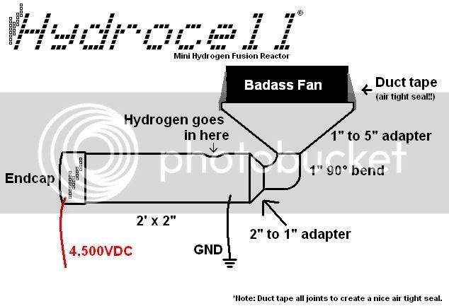 Ultralight Aircraft Hydrocell