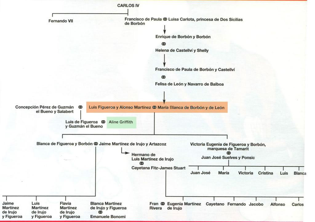 Boda de los Duques de Cádiz, Alfonso y María del Carmen GenealogiaBlancadeBorbonret