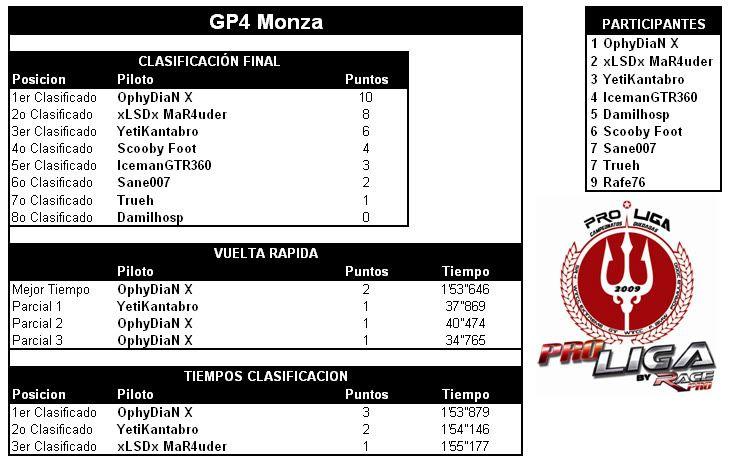 CAMPEONATO GT CLUB 1 - Página 6 GTCLUB1MONZA