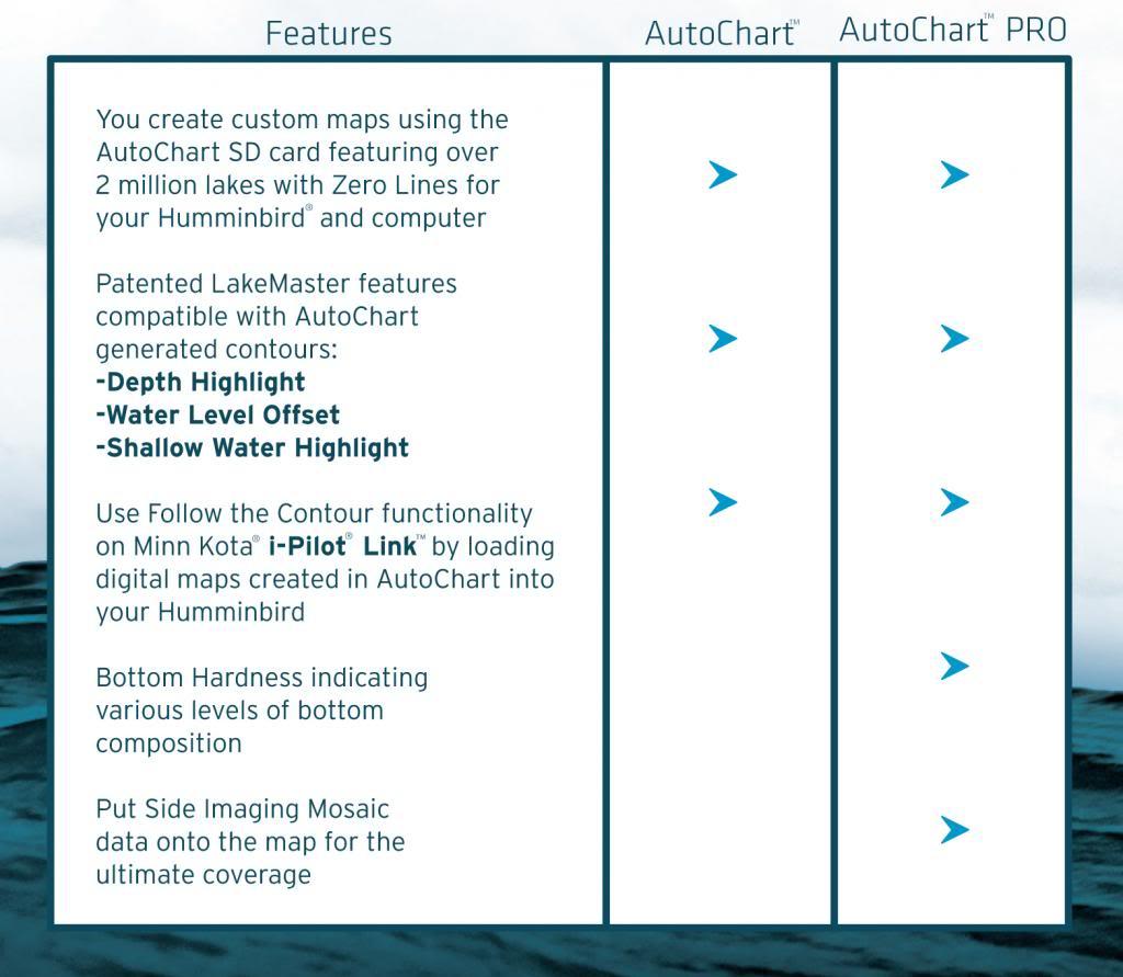 Auto Chart™ Information Resource AutoChart_table_zps38e387e1