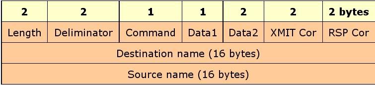 NetBEUI - NetBIOS Extended User Interface NetBEUIstructure