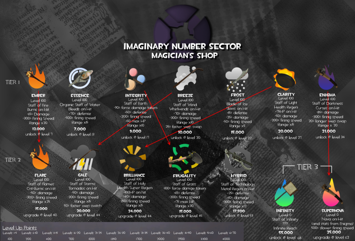 The Imaginary Number Sector Shop (Thread II: Magic Expansion UPDATE) Magicshop