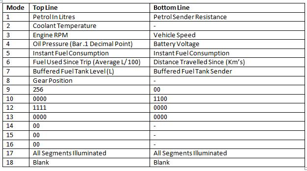 How To Bring Up Diagnostics Mode Of Some Popular Vehicles Table1-1