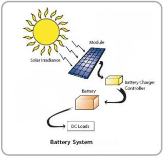 corpsegrinder: Bahay Kubo of the Future Design Competition(Ang Bagong Luma) Solar-energy-storage-battery-1