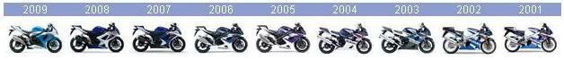 HISTÓRIA - SUZUKI GSX-R1000 Suzuki_GSX-Timeline