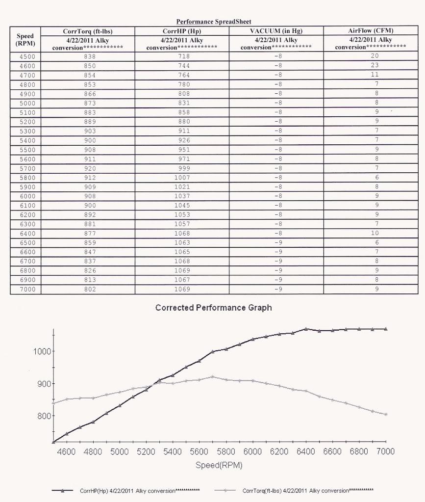 OnAllCylinders BBF 598 Build DynosheetC