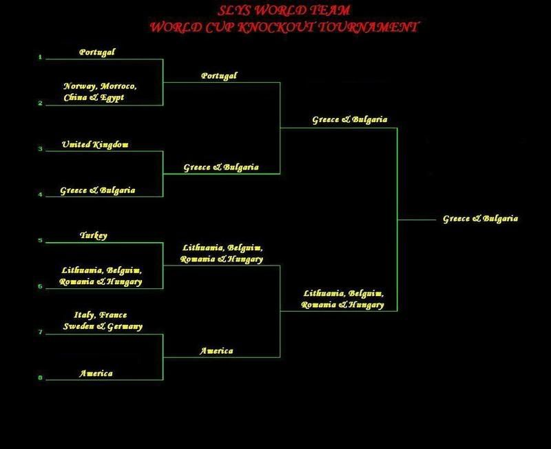 SWT ONLY WORLD CUP TOURNAMENT Tourno