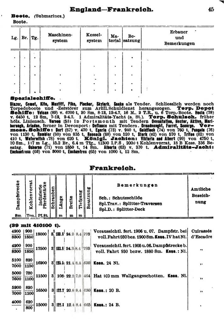 Histoire des Flottes de Combat Taschenbuch%20der%20Kriegsflotten%201904%20-%20allemand-49_zpsvhoss0yj