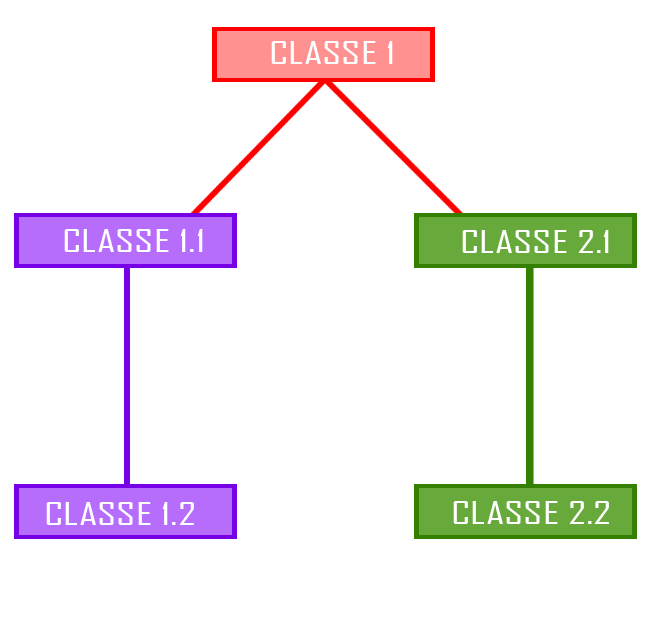 Árvore de Classes AacutervoresdeClasses