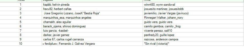 Ronda 2 - Mesas de duelo, tabla de posiciones y publicacion de resultados. R2T16