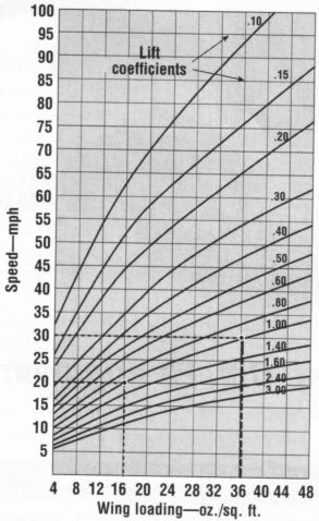 Wing Loading & Power Loading Graph