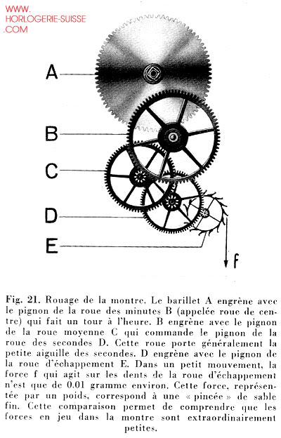 Horlogerie - Notions de base Rouage-fig21