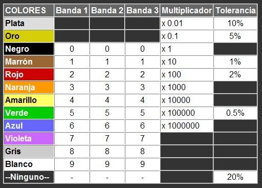 Código de colores de resistencias Tablacolores