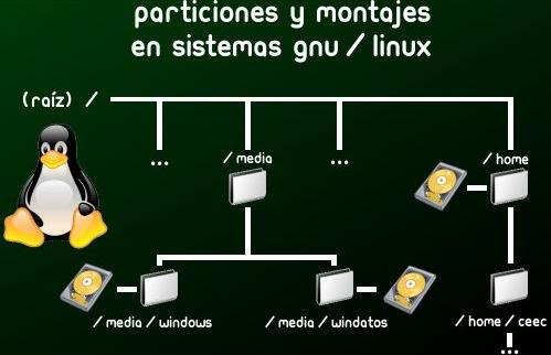 Linux, dar el primer paso...  Paritic3