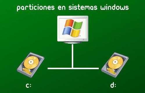Linux, dar el primer paso...  Partici1