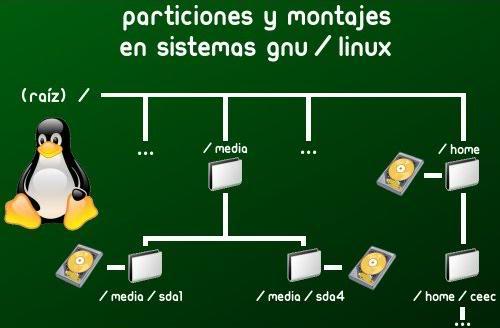 Linux, dar el primer paso...  Partici2