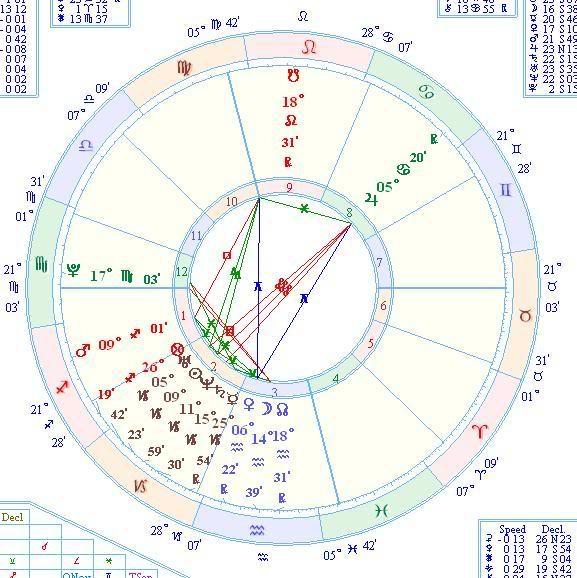 Astrologija  Dva