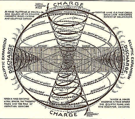 Alchemy Polar_and_ecliptic_vortices