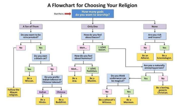 Funny Pictures - Page 4 ReligionFlowChart