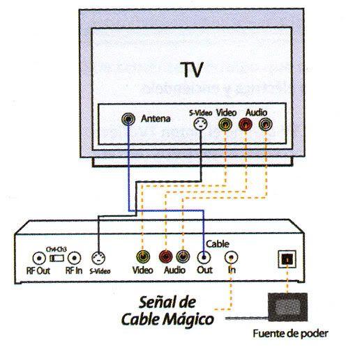 Evolución Cable Magico Manual