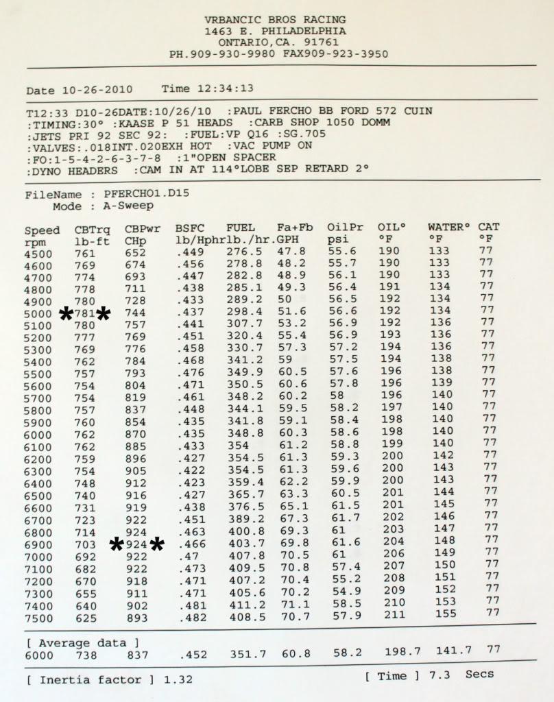 572 CID - Stock Kaase P51 heads  DynoSheetFinal1web