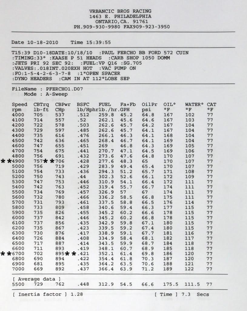 572 CID - Stock Kaase P51 heads  DynoSheetweb1copy