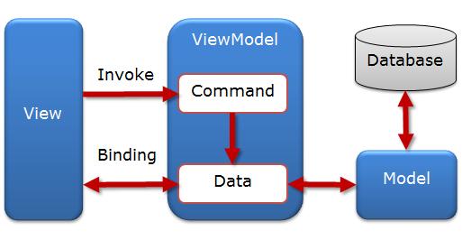 Các Kiến Thức Cơ Bản Về Mô Hình MVVM (Model - View - ViewModel) Trong WPF F21_zps9a7e1e18