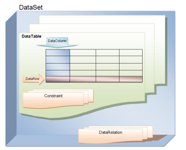 công - Kiến Thức Cơ Bản Về DataSet Trong Công Nghệ ADO.Net F24_zps88abfeda
