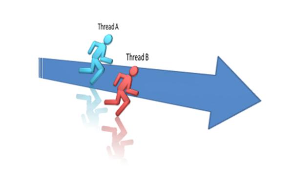 trình - Tìm hiểu lập trình đa luồng - Cơ bản về Thread trong C# Rv3_zps45737f73