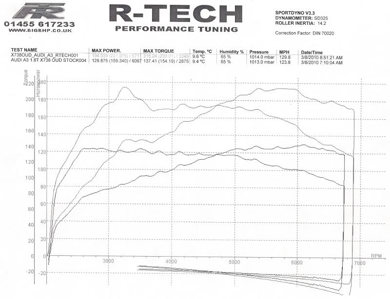 Audi booked into R-Tech monday! :) Scan0001