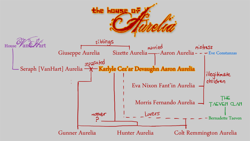 House Aurelia & the Kingdom of Chicago Aureliatree