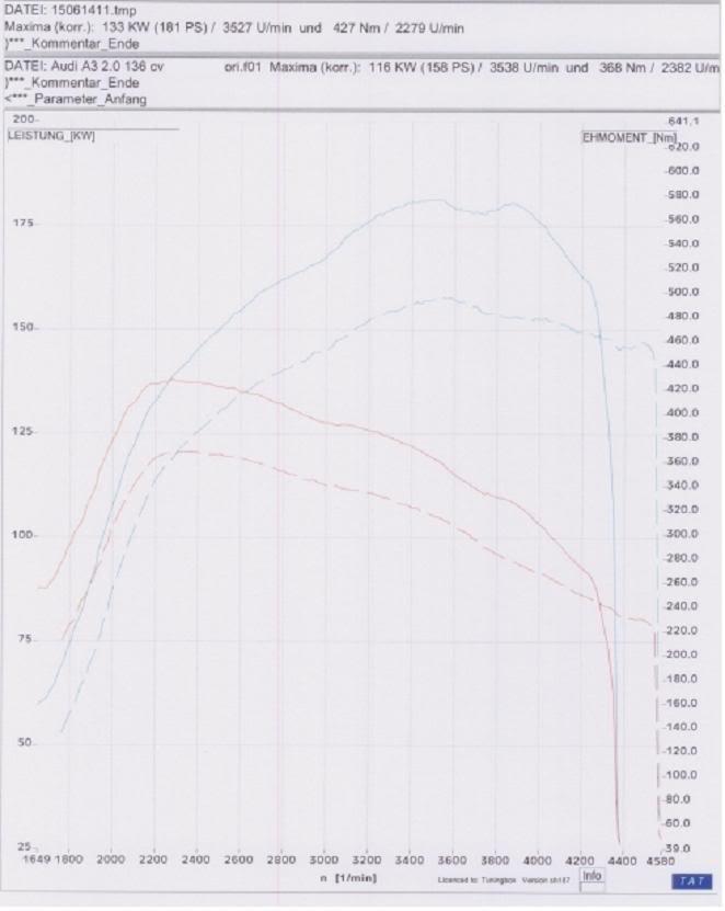 CHIPTUNING TDi SEAT- AUDI- VW- SKODA - FORD GALAXY CurvaA3136cv