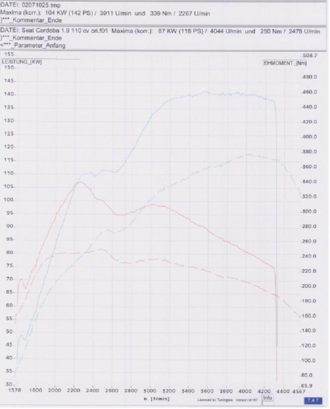 CHIPTUNING TDi SEAT- AUDI- VW- SKODA - FORD GALAXY Curvacordobaibiza110cv