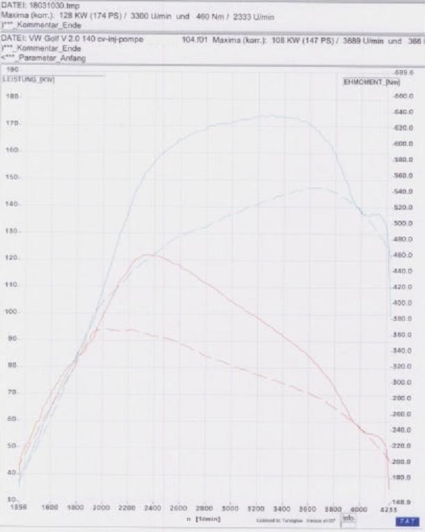 CHIPTUNING TDi SEAT- AUDI- VW- SKODA - FORD GALAXY CurvagolfV20140cv