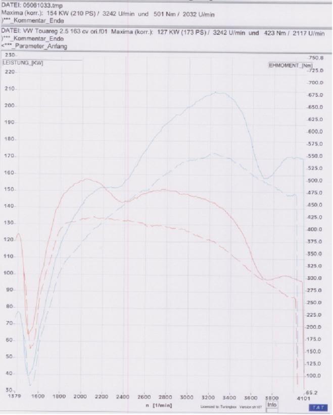 CHIPTUNING TDi SEAT- AUDI- VW- SKODA - FORD GALAXY Curvatoareng25163cv