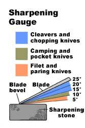 Survival - How To Build A Knife Sharpening_angles