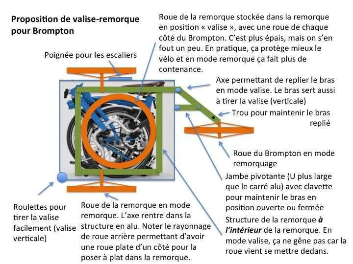 equipement pour voyager malin ! - Page 2 ValiseRemorque