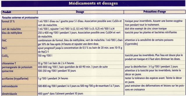 la pharmacie et dosage Maladie-1