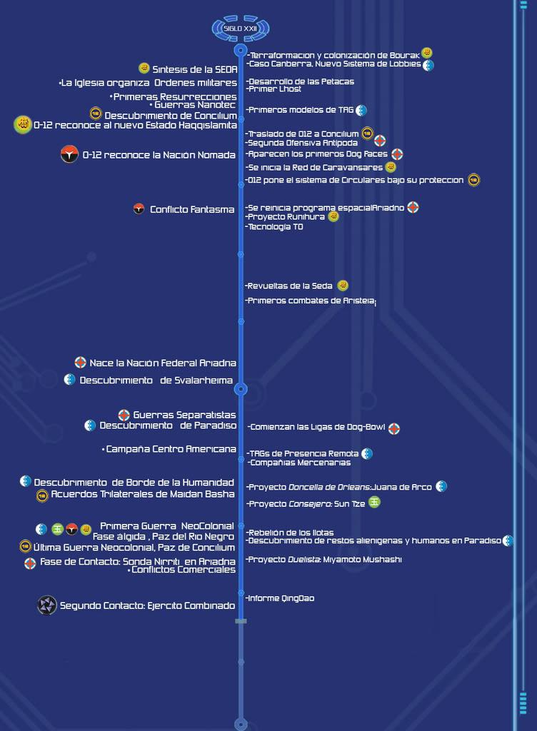 Trasfondo resumido de Infinity Cronologias22